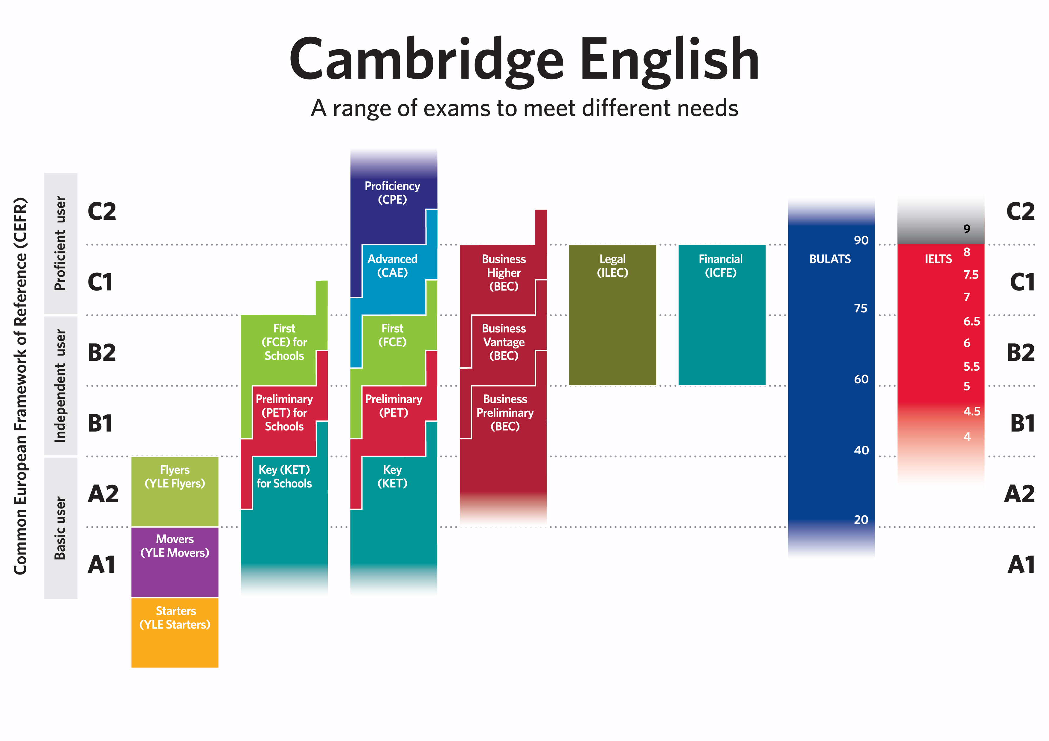 Cambridge English Ladder